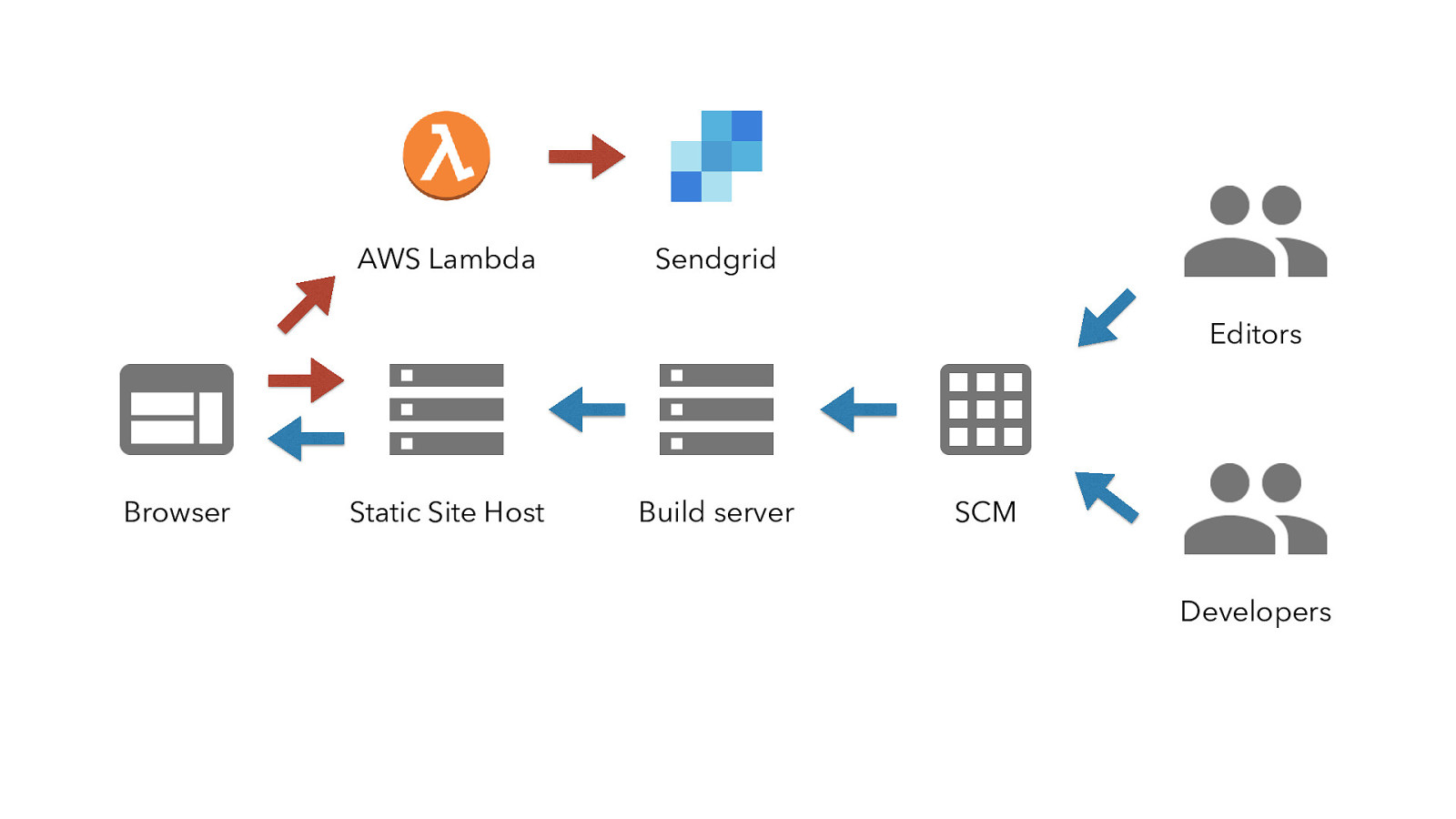 Making Static Websites More Dynamic With Serverless
