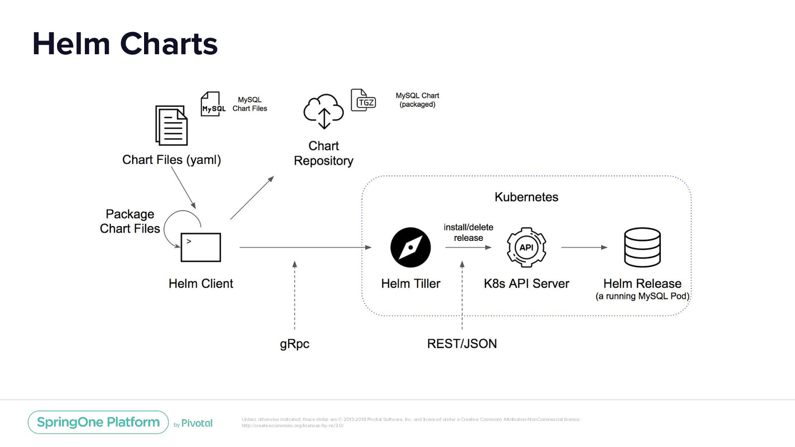 Cloud-Native Streaming Platform: Running Apache Kafka on PKS