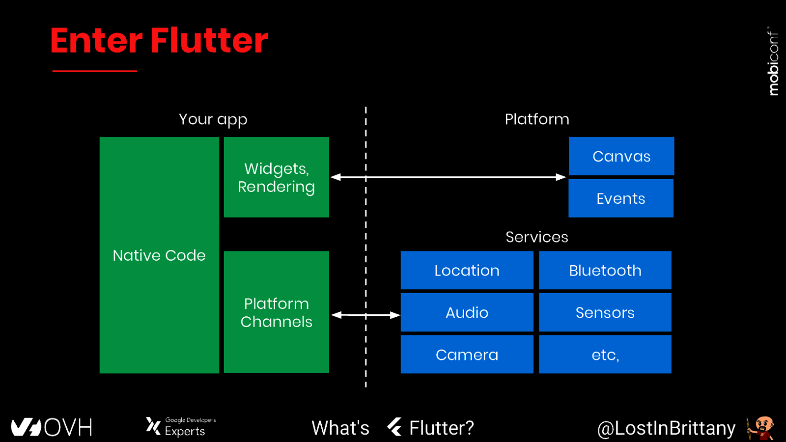 What's Flutter and why should I try it?