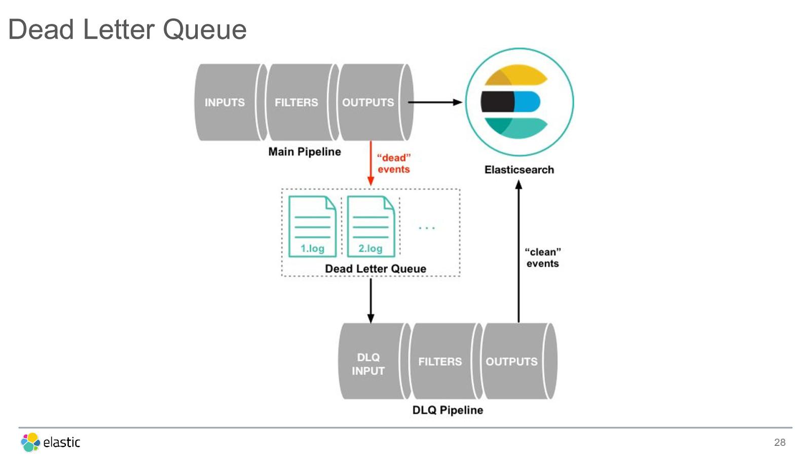 Ingest and Visualize Data using Logstash and Kibana