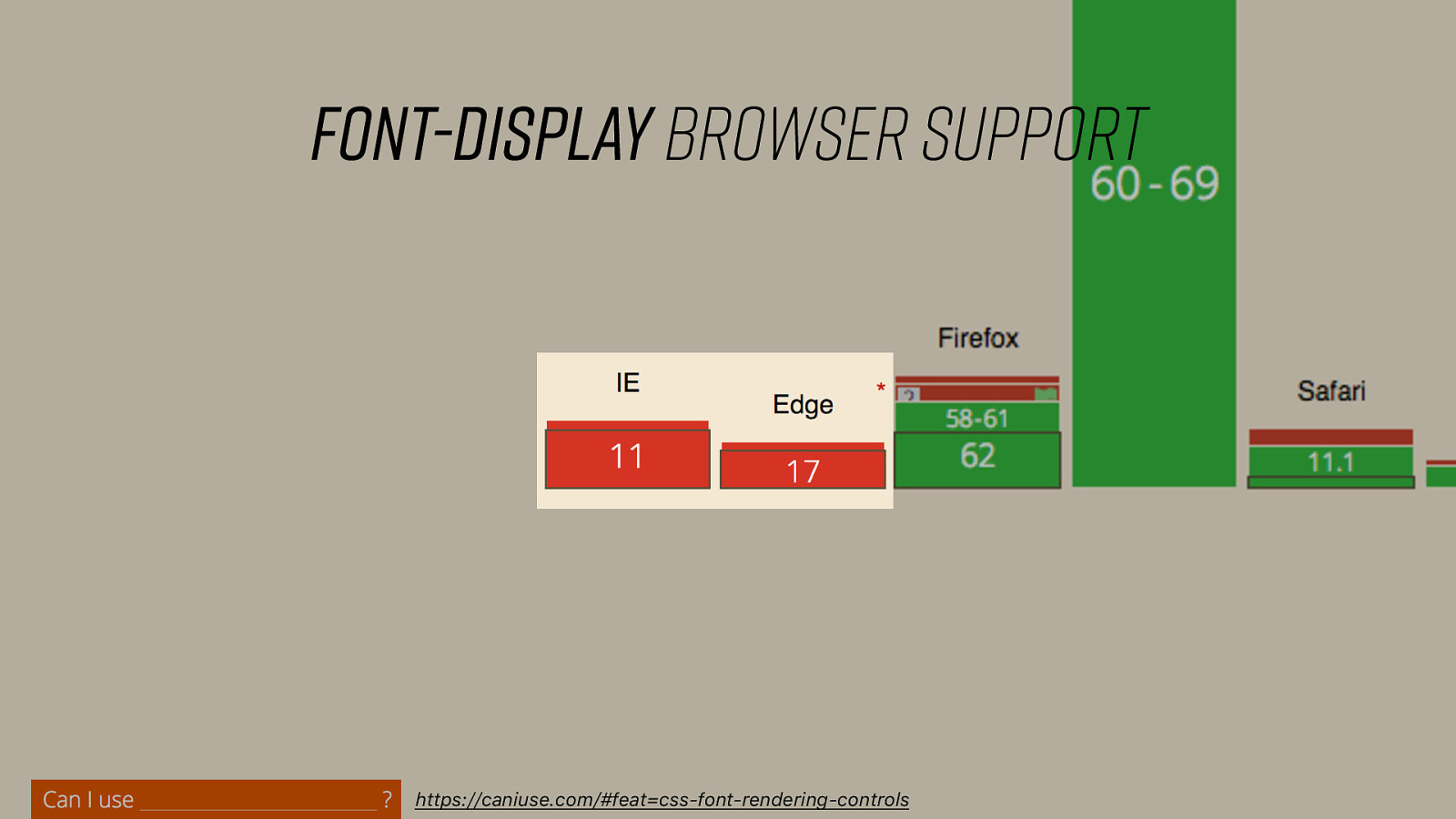 The Five Whys of Web Font Loading Performance