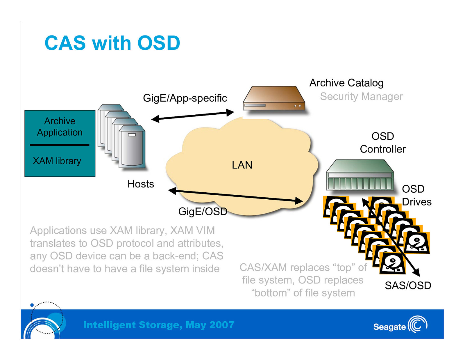 OSD-2 and XAM