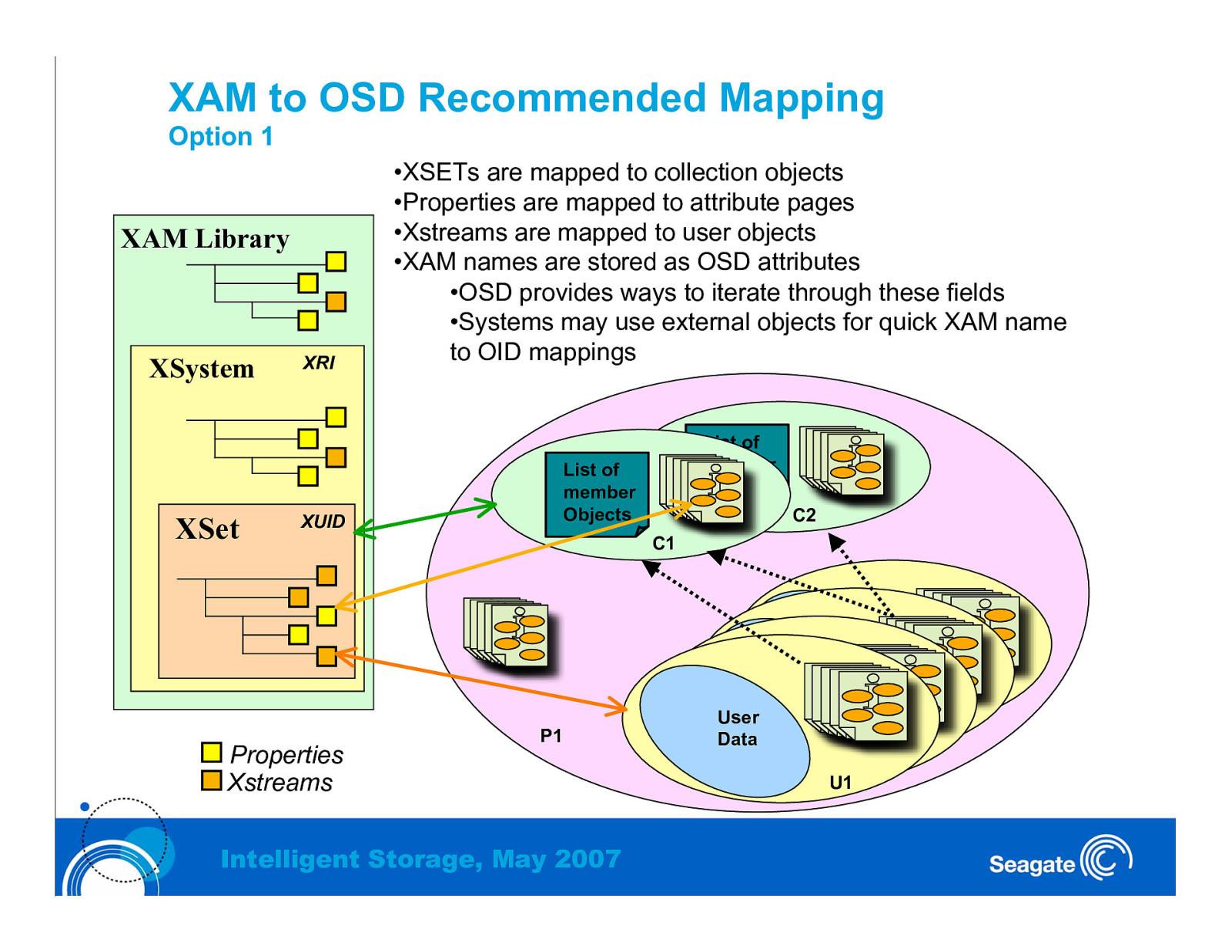 OSD-2 and XAM