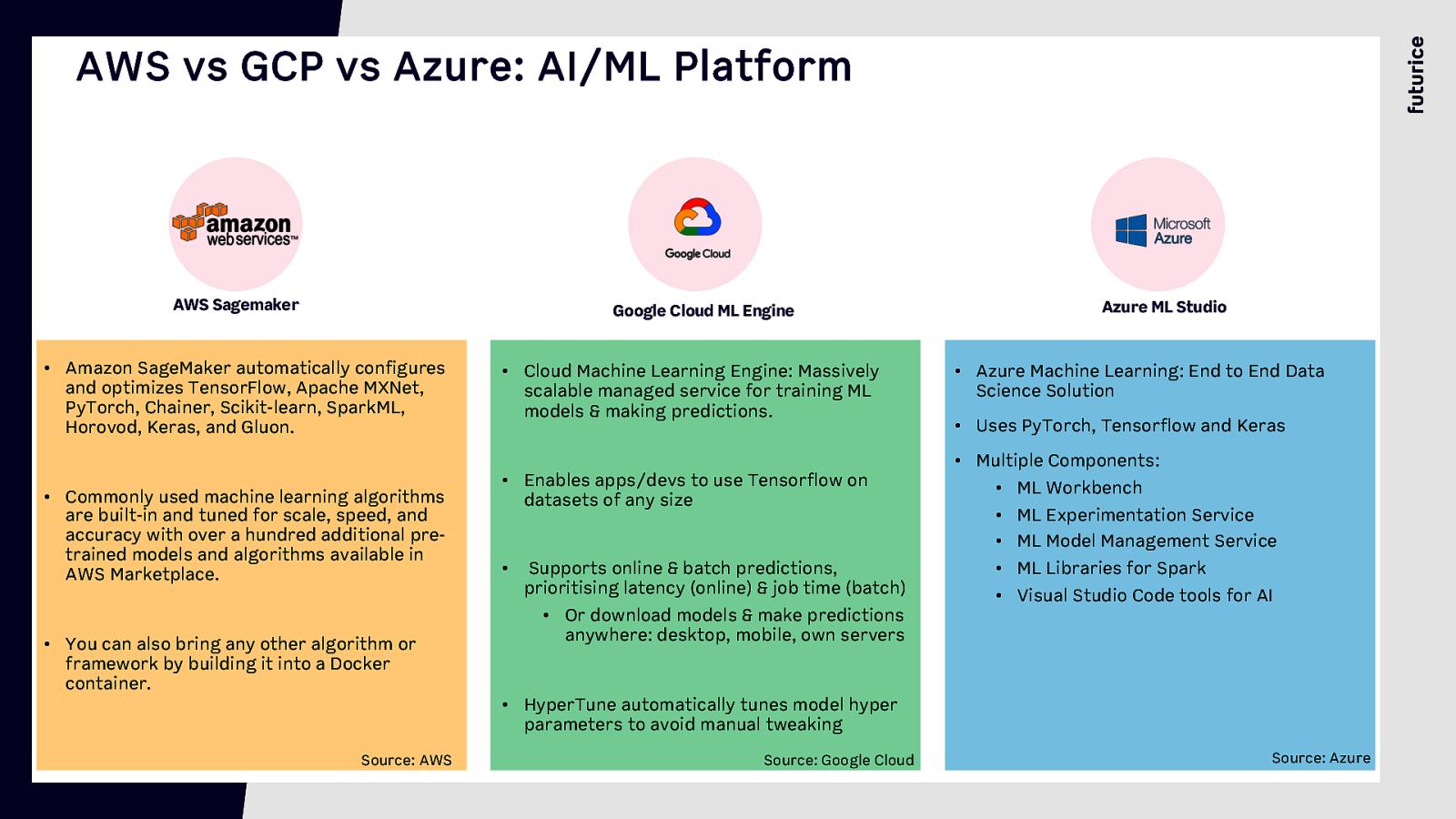 A Walkthrough of public Cloud vendors (AWS vs GCP vs Azure) and