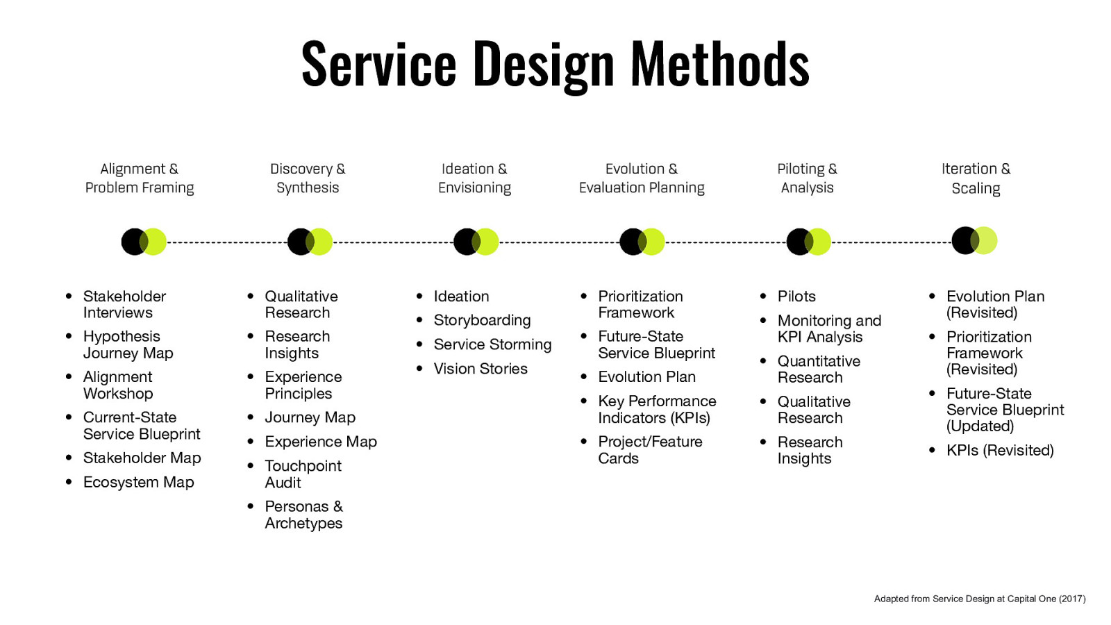 Intro to Service Design Thinking & Doing on service art, service summary, service description, service chart, service poster, service availability, service time, service report, service of process, service brochure,