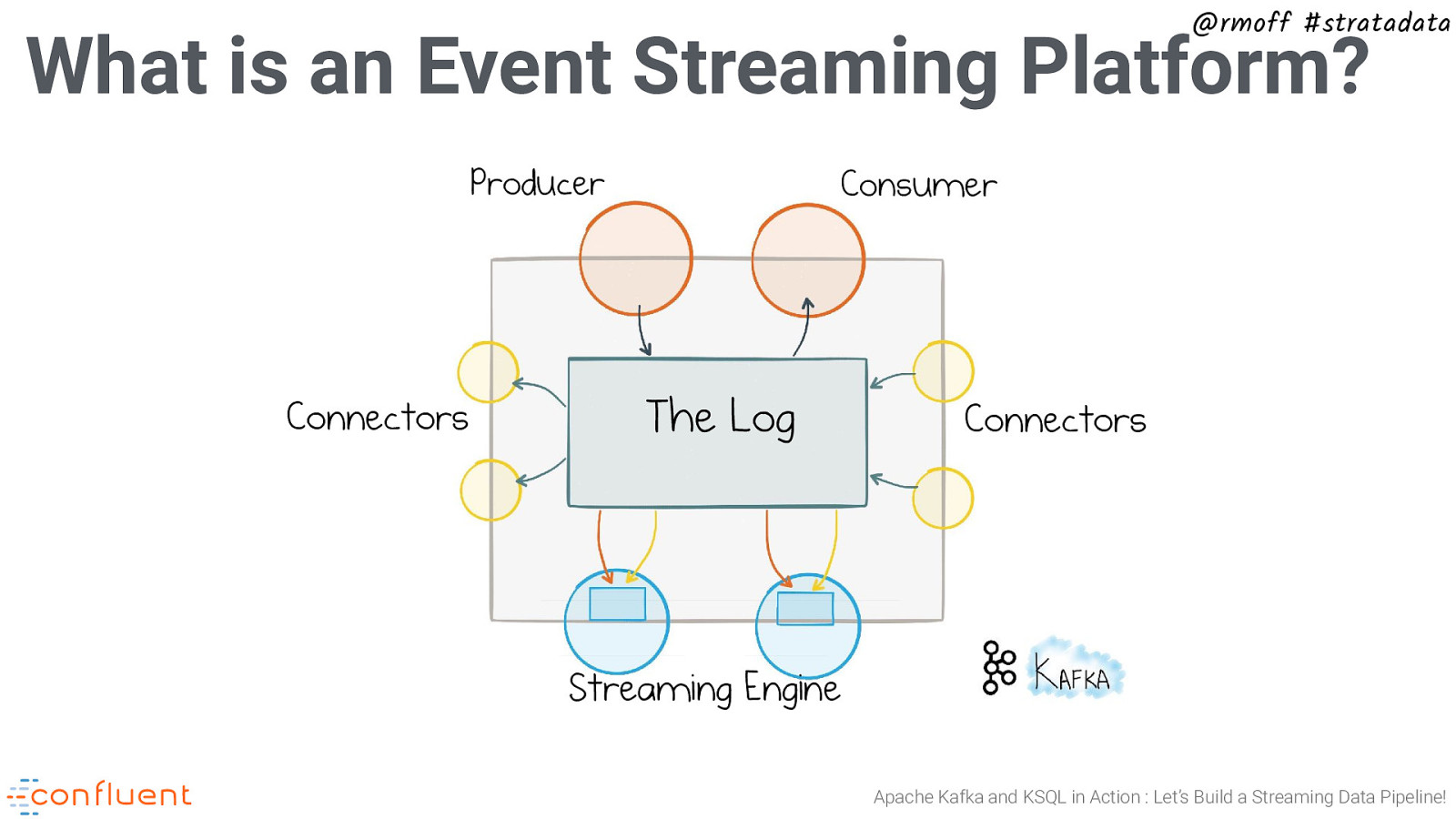 Real-time SQL stream processing at scale with Apache Kafka and KSQL