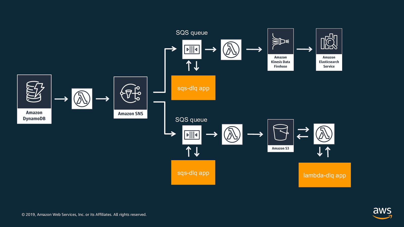 How AWS builds Serverless services using Serverless