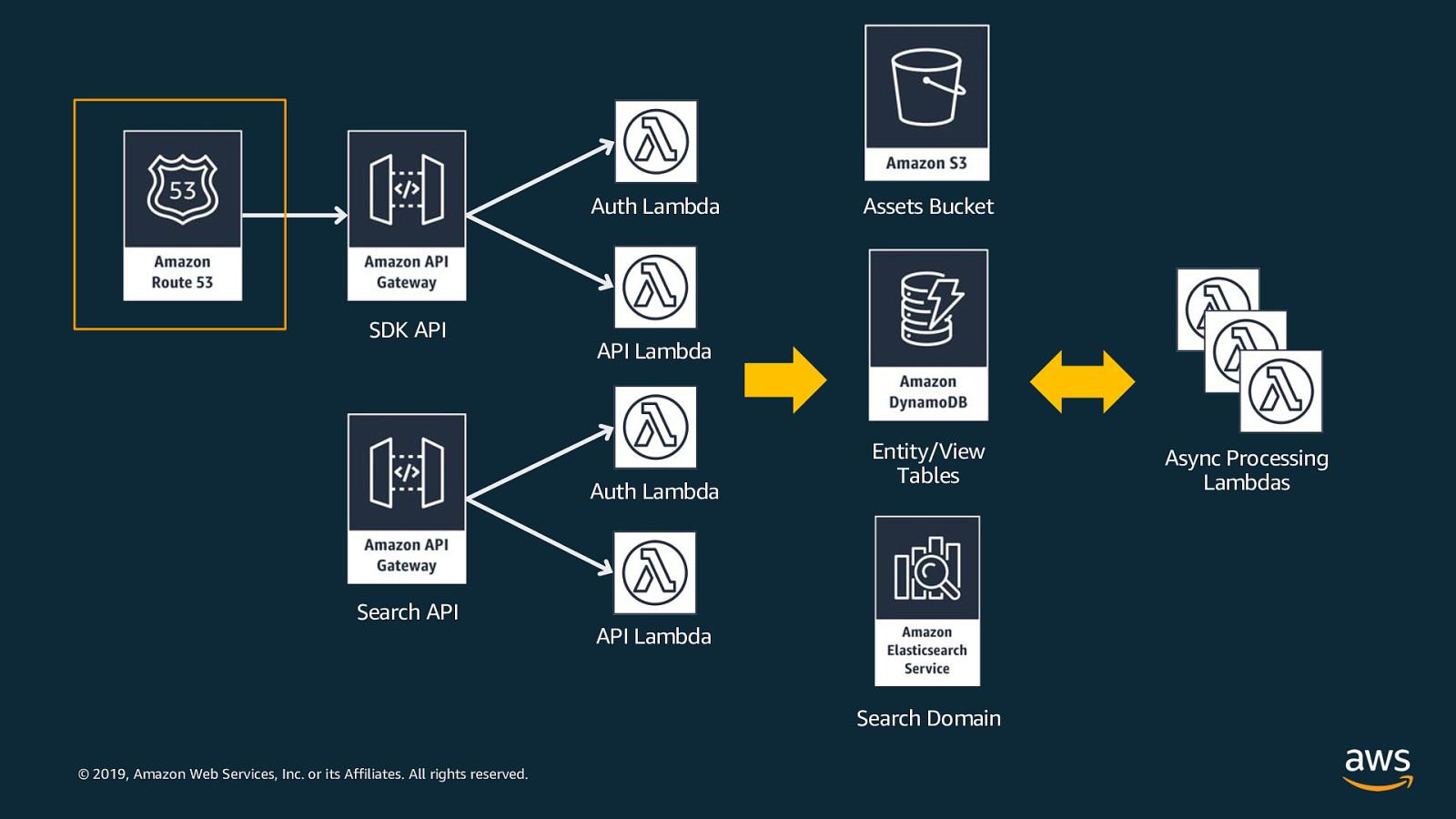 How AWS builds Serverless services using Serverless