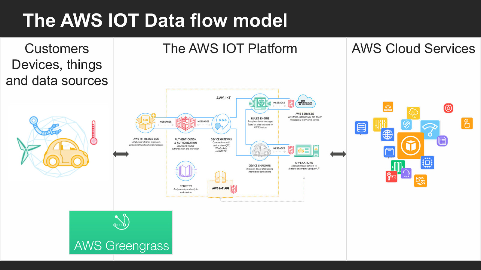 AWS IoT and Greengrass
