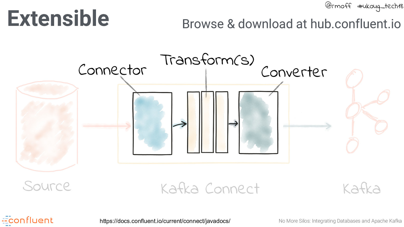 No More Silos: Integrating Databases and Apache Kafka