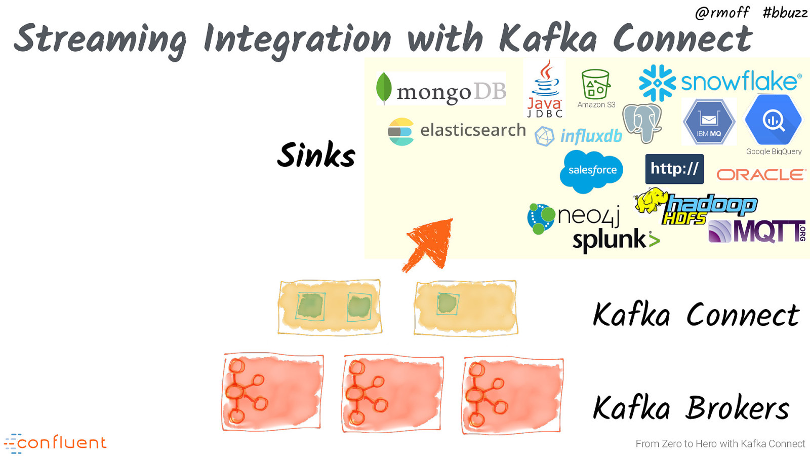 From Zero to Hero with Kafka Connect