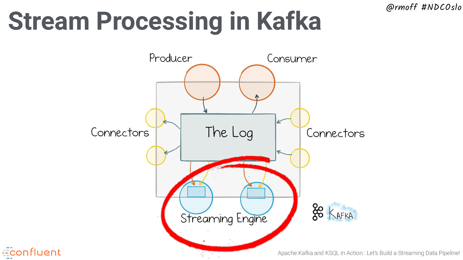 Apache Kafka and KSQL in Action : Let's Build a Streaming