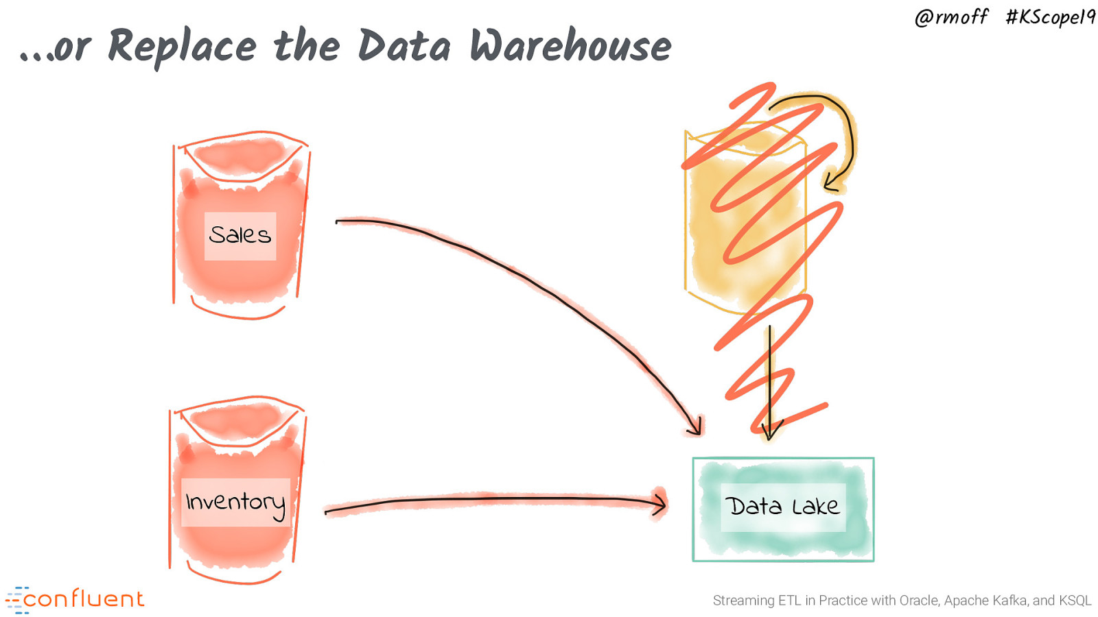 Streaming ETL in Practice with Oracle, Apache Kafka, and KSQL