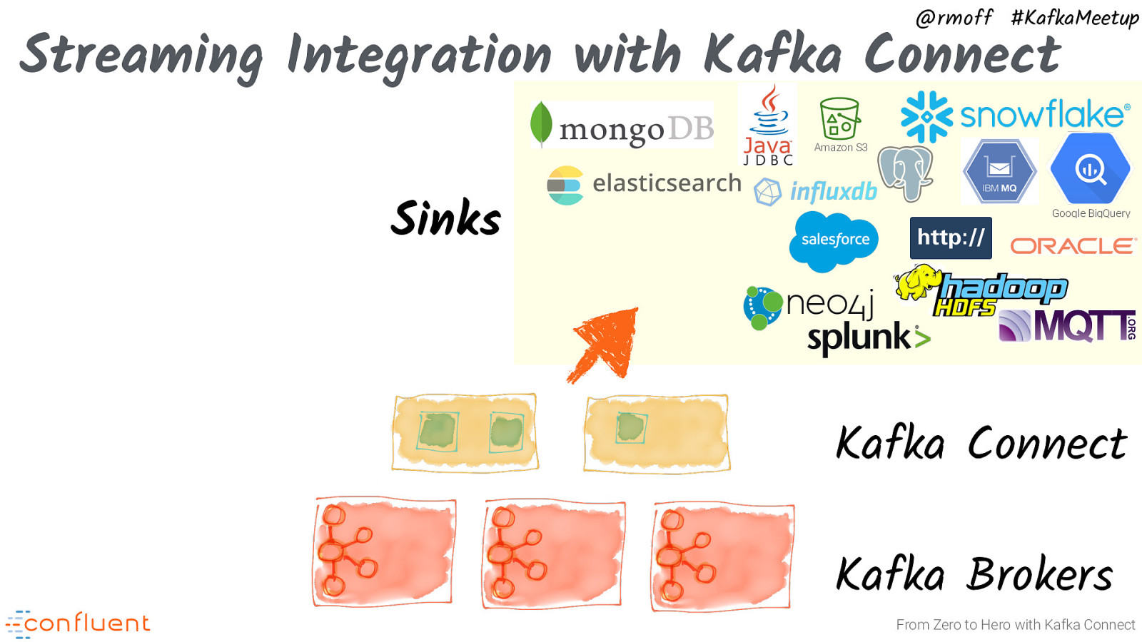 Ibm Mq Vs Kafka