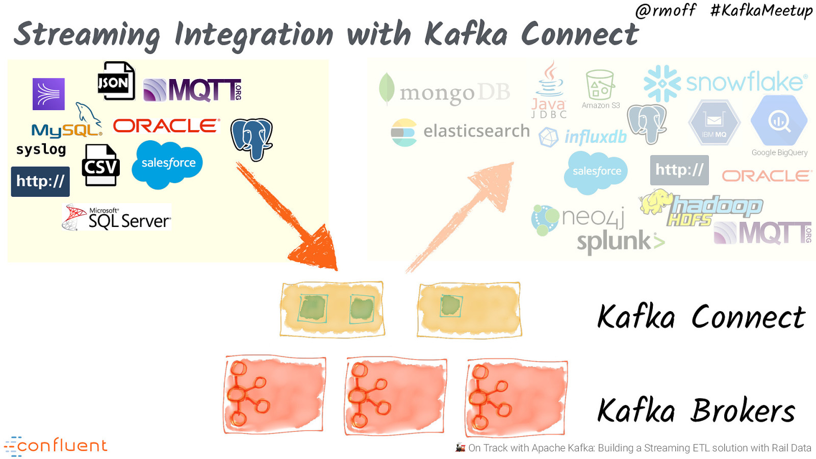 🚂 On Track with Apache Kafka: Building a Streaming ETL solution