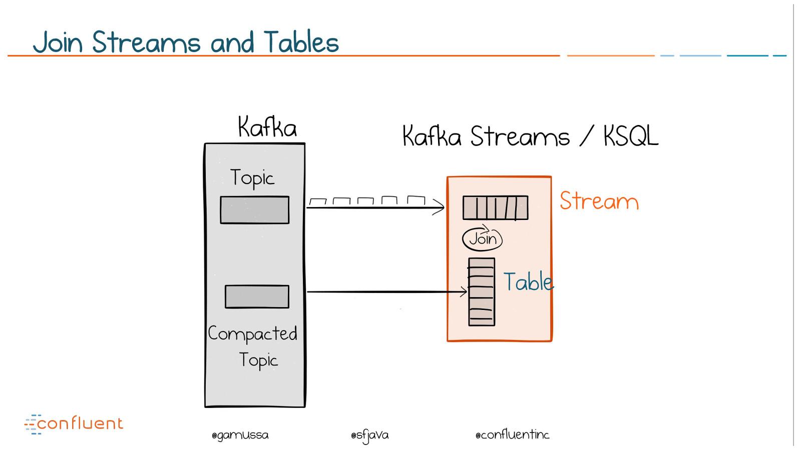 Apache Kafka — A Streaming Data Platform