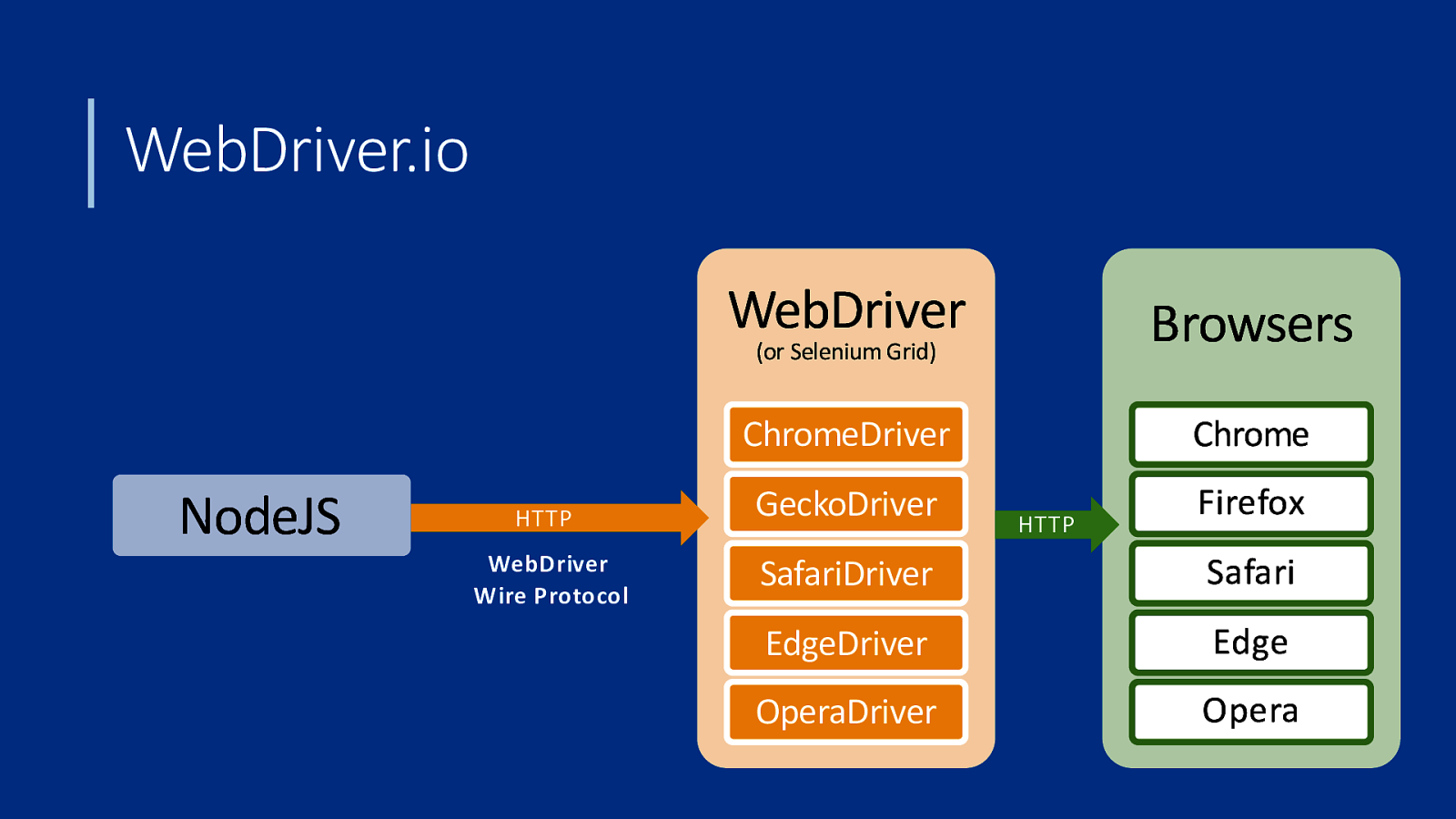 Automating Browser Testing