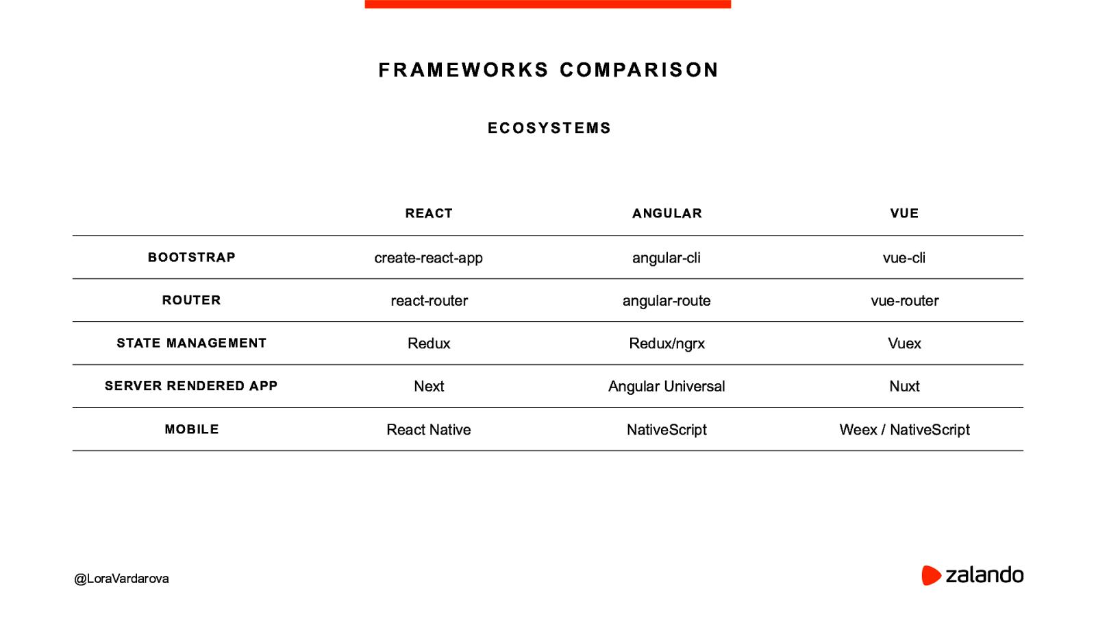 Battle of the Frameworks