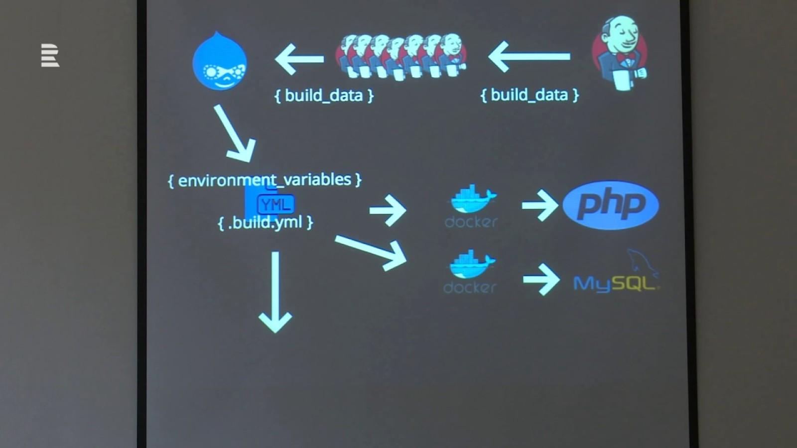 How DrupalCI Works
